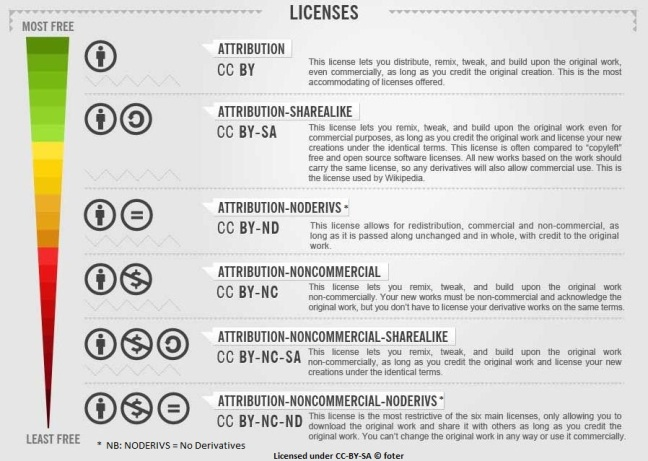 cc-licenses-infographic